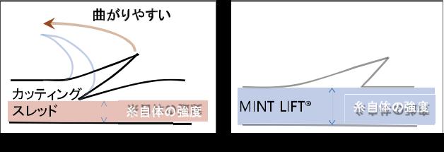 ミントリフト mini Sのメカニズム